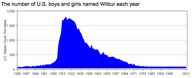 Number of Boys Named Wilbur
